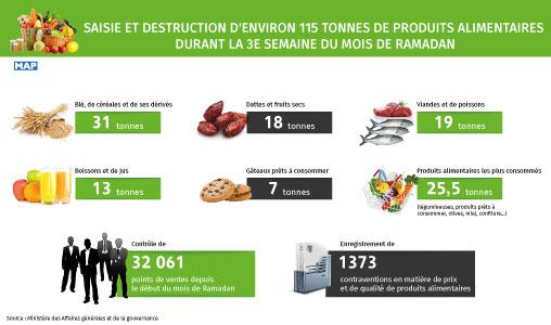 El Khalfi : 111 tonnes de produits impropres à la consommation saisis durant Ramadan